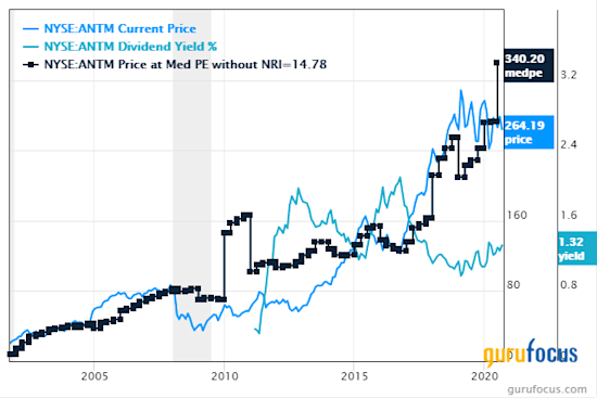 6 Cheap Stocks Paying a High Dividend Yield