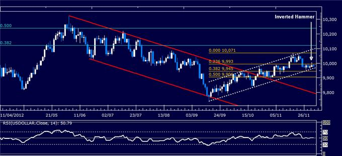 Forex_Analysis_US_Dollar_Classic_Technical_Report_12.03.2012_body_Picture_1.png, Forex Analysis: US Dollar Classic Technical Report 12.03.2012