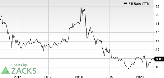 AbbVie Inc. PE Ratio (TTM)