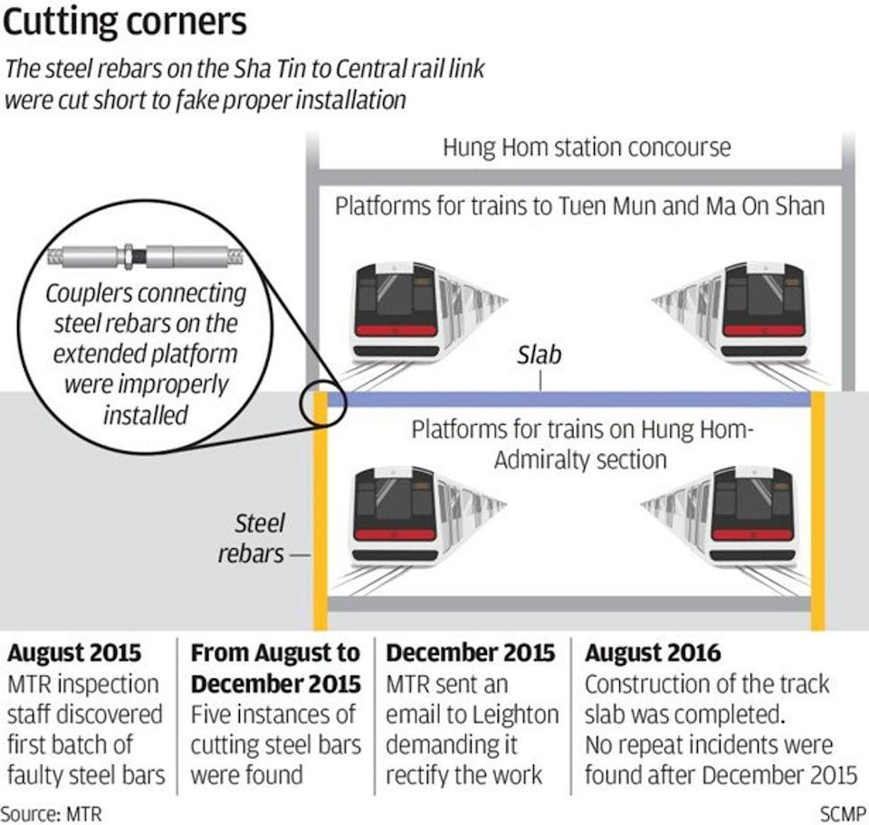 Criminal liability fears hit Hong Kong engineering sector after MTR construction scandal