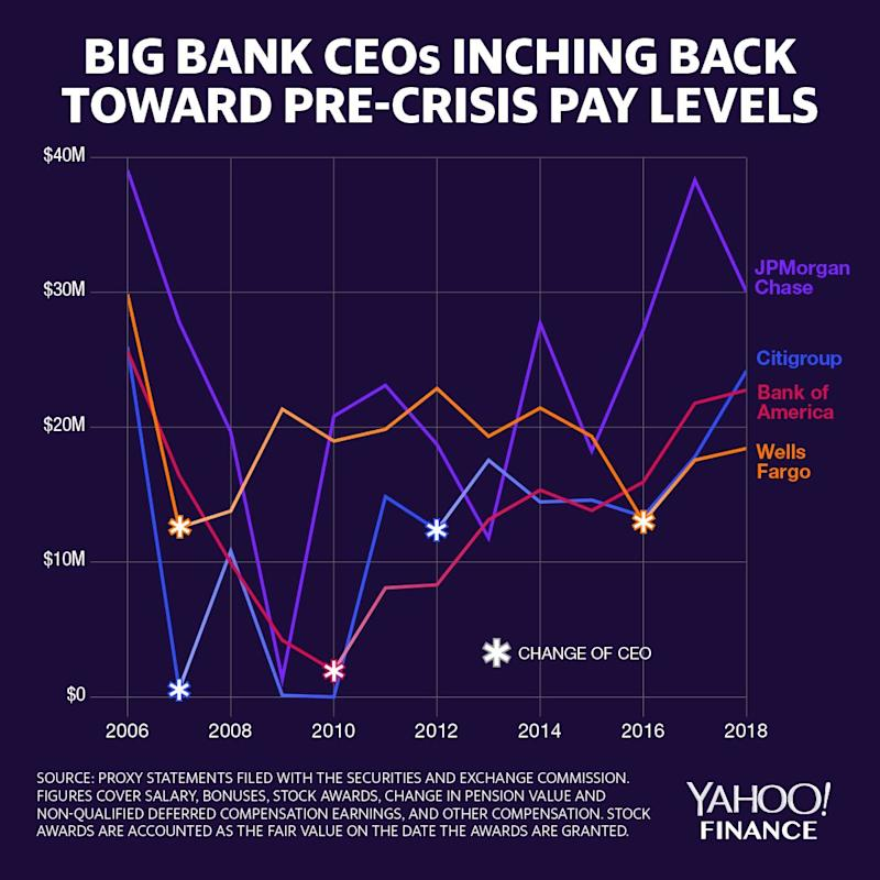 The four largest U.S. banks have been increasing the levels of compensation for their CEOs, close to pre-crisis levels. (Credit: David Foster / Yahoo Finance)