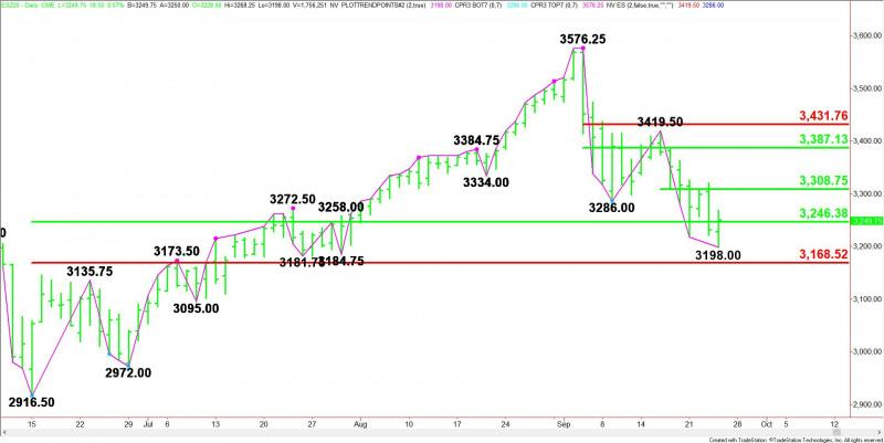 Daily December E-mini S&P 500 Index