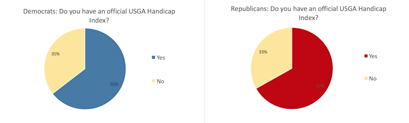 How Republicans and Democrats differ       on the golf course