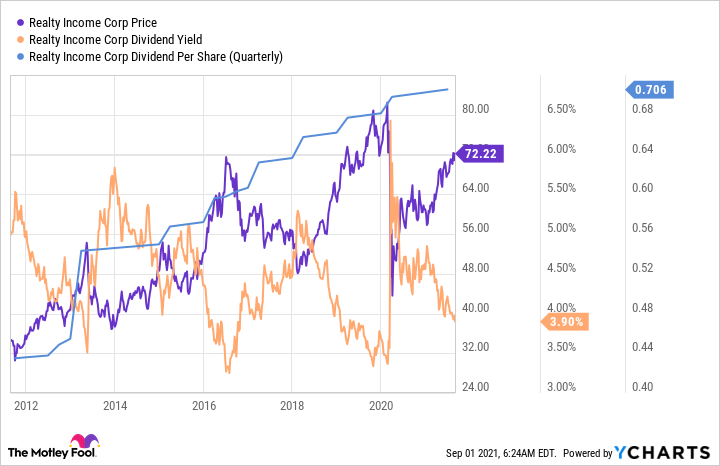 Chart of Realty Income's price, dividend yield, and dividend per share.