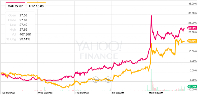 Shares of Avis (red line) and Hertz both popped on Monday. (Source: Yahoo Finance)