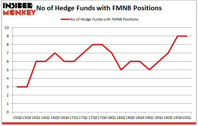 Is FMNB A Good Stock To Buy?