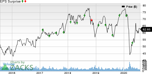 Emerson Electric Co. Price and EPS Surprise