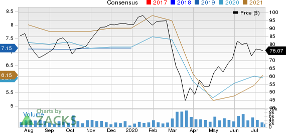LPL Financial Holdings Inc. Price and Consensus