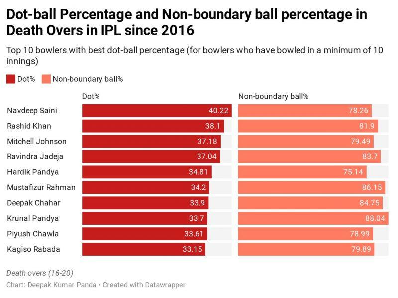 Dot-ball and non-boundary ball % in IPL death overs since 2016