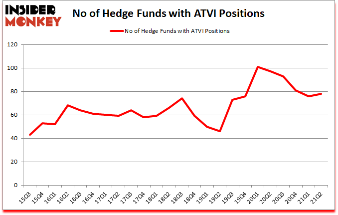 Is ATVI A Good Stock To Buy?