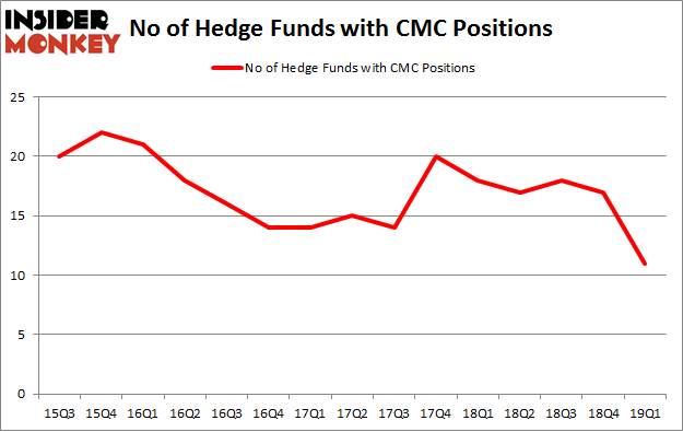 No of Hedge Funds with CMC Positions