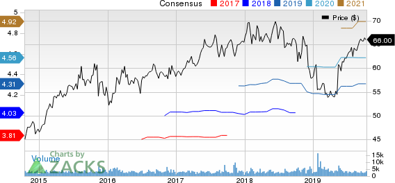 Amdocs Limited Price and Consensus