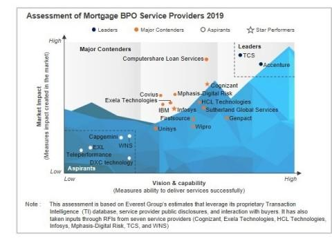Accenture Again Recognized as a Leader in Mortgage Business Process Outsourcing by Everest Group