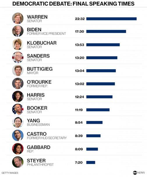 PHOTO: DEMOCRATIC DEBATE: final SPEAKING TIMES (ABC News, Getty Images)
