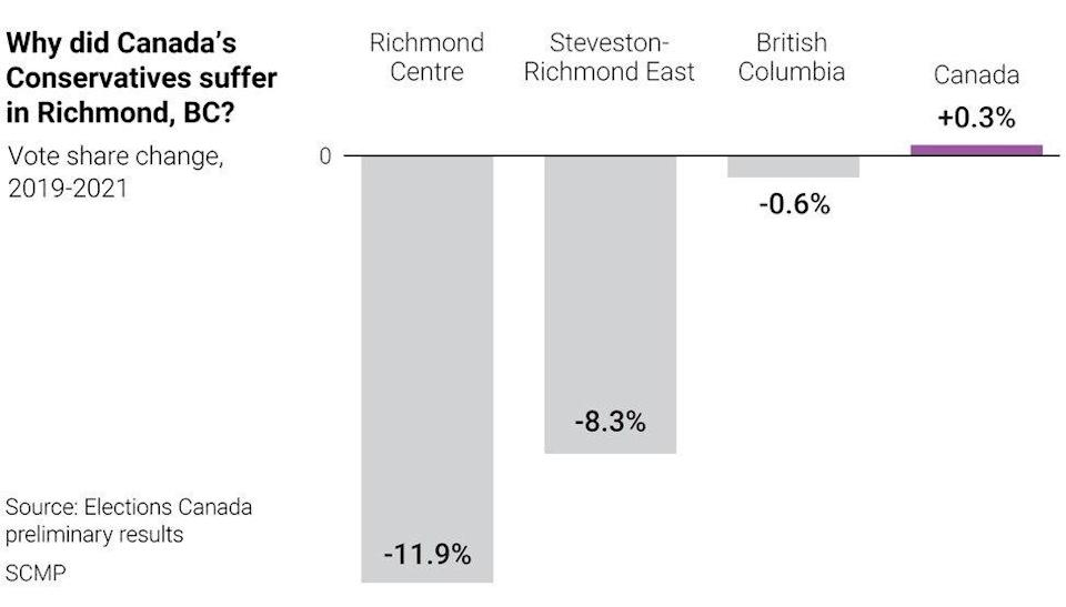 This graph depicts Conservative loss of vote share in percentage points in the 2021 Canadian general election, compared to the 2019 election, in the electorates of Richmond Centre and Steveston-Richmond East, according to preliminary tallies. Graphic: SCMP