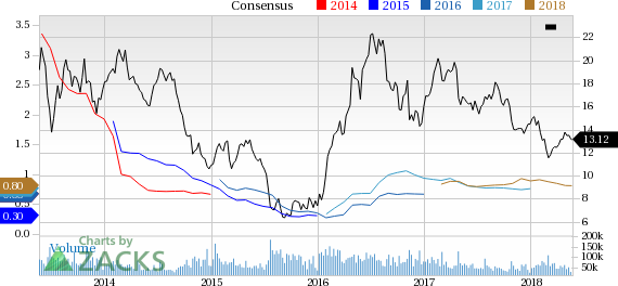 Barrick (ABX) reported earnings 30 days ago. What's next for the stock? We take a look at earnings estimates for some clues.