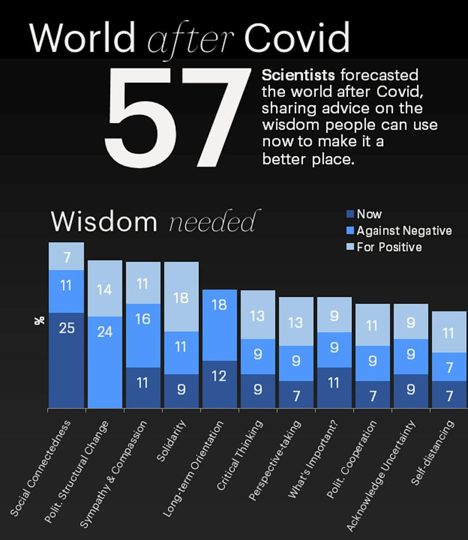 A bar graphic that shows advice from experts on wisdom people can use now to make the world a better place