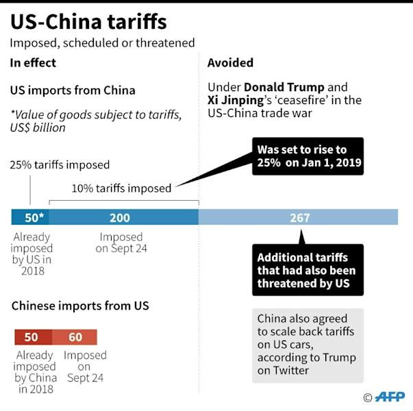 US-China tariffs