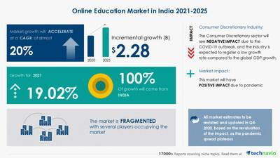 Attractive Opportunities in India Online Education Market by Product and End User - Forecast and Analysis 2021-2025