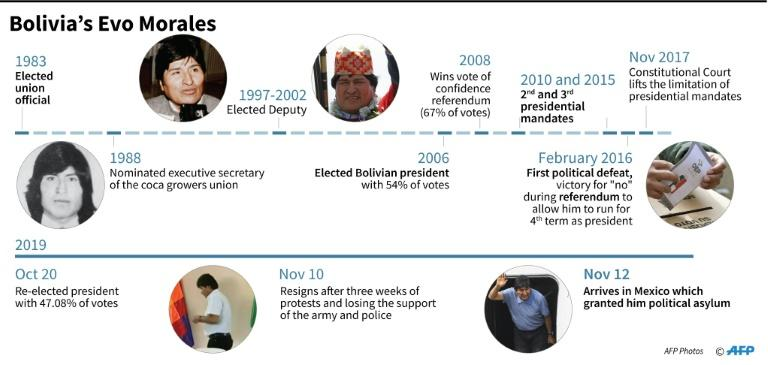 Key dates in the life of former Bolivian president Evo Morales (AFP Photo/)