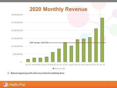 For 2020, Hello Pal has seen an average revenue of approximately $1,000,000 CAD. (see chart below).