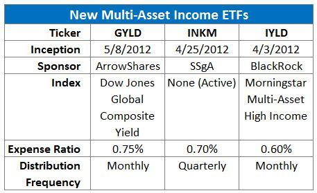 New Multi-Asset Income ETFs - basics