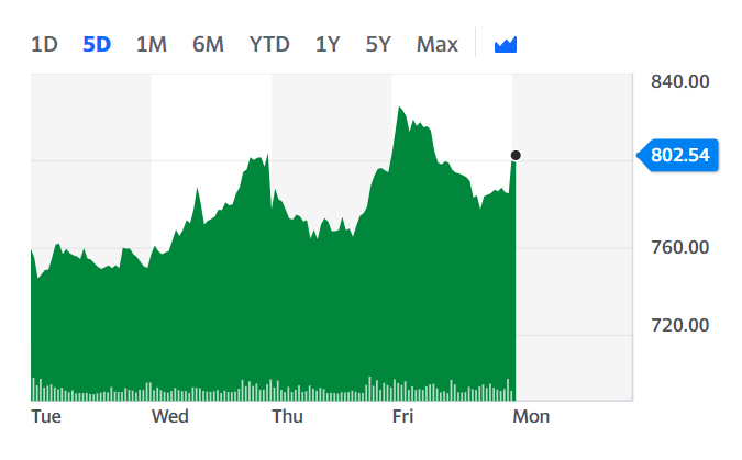 EasyJet shares ticked up Monday morning. Chart: Yahoo Finance UK