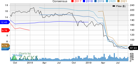 Dow Chemical Company (The) Price and Consensus