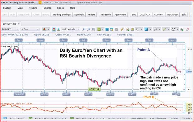 Guest_Commentary_Divergences_Can_Help_Pinpoint_Forex_Turning_Points_body_FXCMNov13.png, Guest Commentary: Divergences Can Help Pinpoint Forex Turning Points
