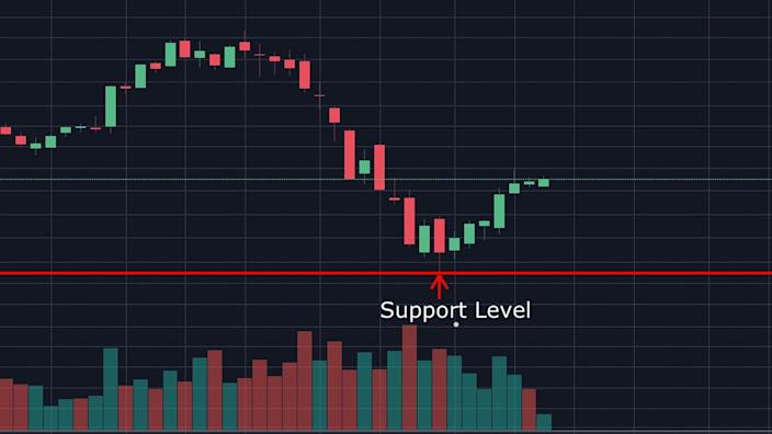 Support Level stock chart pattern