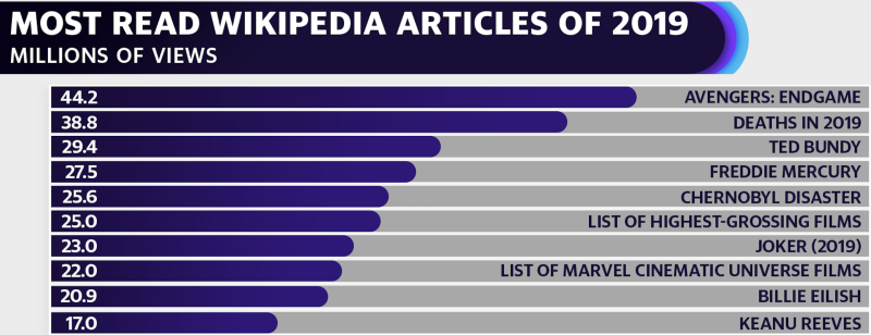 Wikipedia's top articles of 2019 (Courtesy: Wikipedia, Statista)