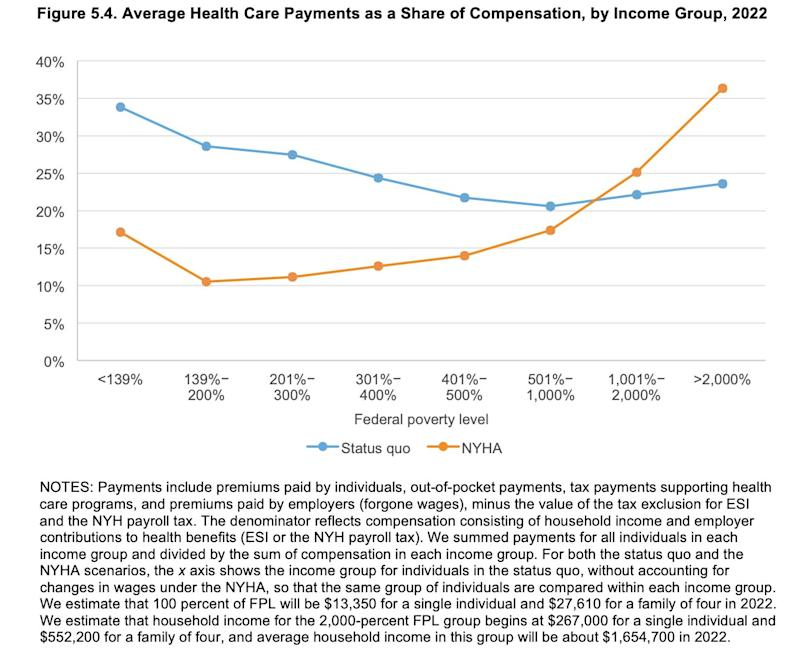 """The Rand Corporation's analysis of changes in health care payments, by income group, under the proposed New York Health Act. (Photo: <a href=""""https://www.rand.org/pubs/research_reports/RR2424.html"""" target=""""_blank"""">Rand Corporation</a>)"""
