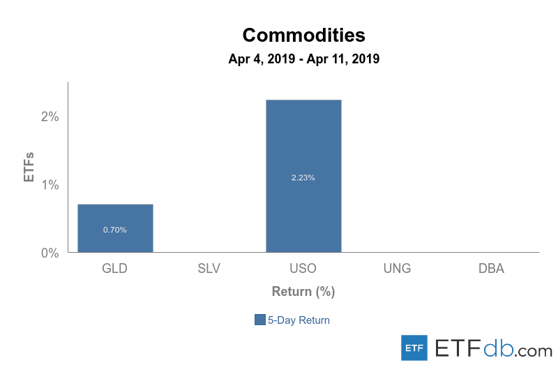 Commodities%20apr%204 11