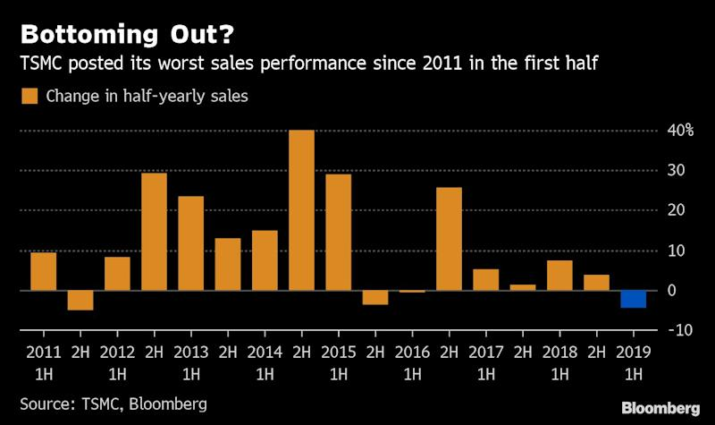 Apple Chip Supplier's Solid Performance Shows Resilience inTrade Fight