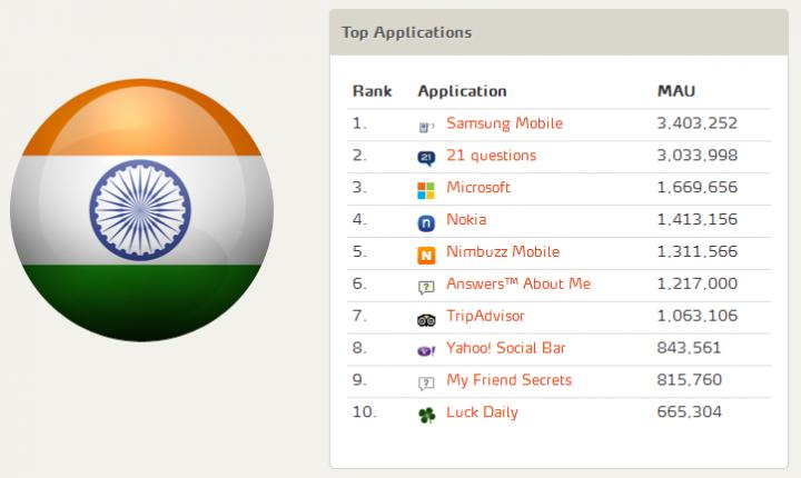Top FB Apps India - MAU