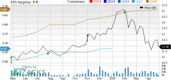 CNH INDUSTRIAL (CNHI) is seeing favorable earnings estimate revision activity as of late, which is generally a precursor to earnings beat.