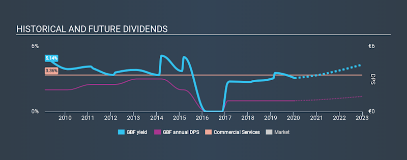 XTRA:GBF Historical Dividend Yield, January 16th 2020