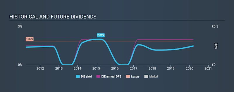 XTRA:DIE Historical Dividend Yield, March 13th 2020