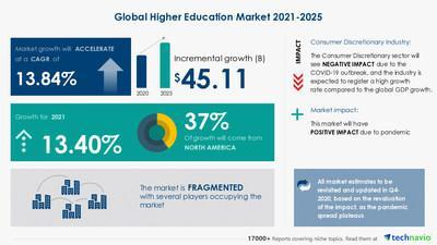 Latest market research report titled Higher Education Market by Product and Geography - Forecast and Analysis 2021-2025 has been announced by Technavio which is proudly partnering with Fortune 500 companies for over 16 years