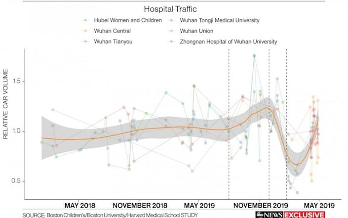 The team also tracked hospital traffic at Wuhan's major hospitals - ABC News