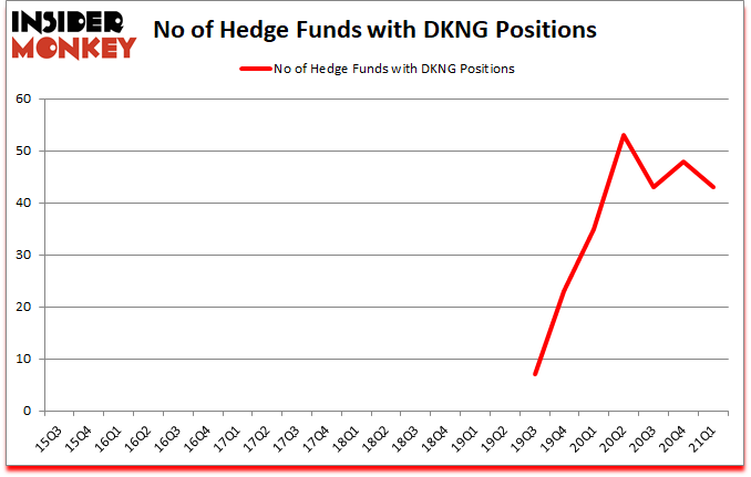 Is DKNG A Good Stock To Buy?
