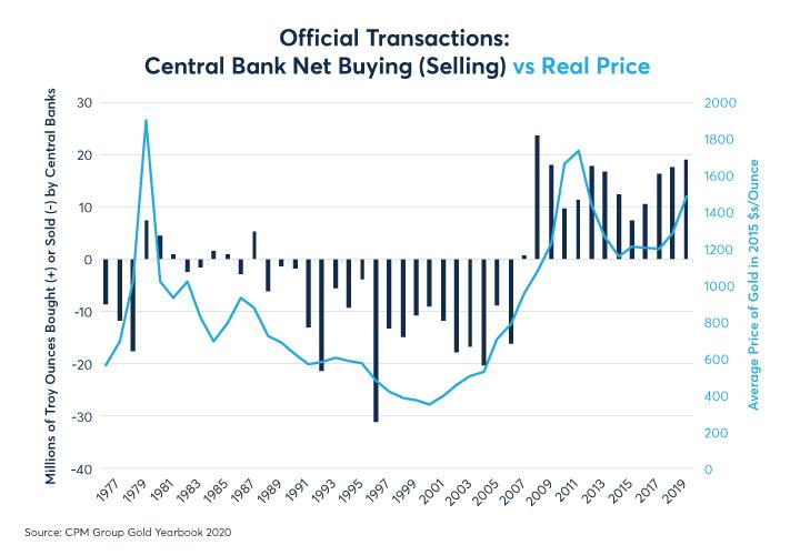 Figure 11: Central bank buying may have supported gold prices during the 2010s