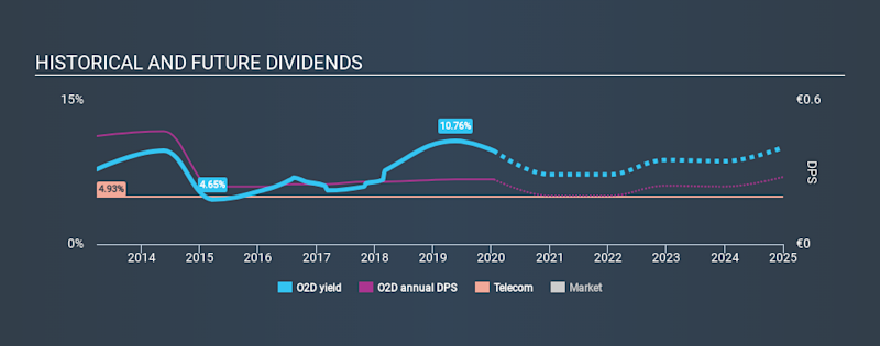 XTRA:O2D Historical Dividend Yield, January 16th 2020