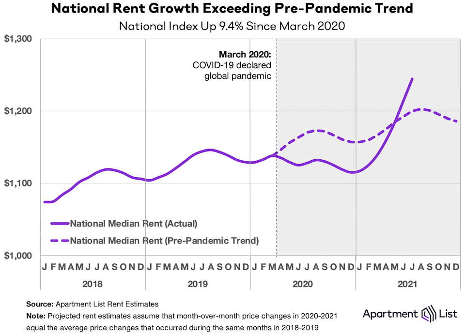 National rent growth