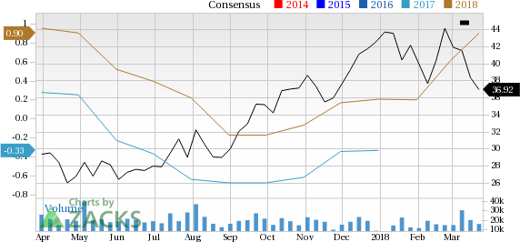 CF Industries Holdings (CF) looks well positioned for a solid gain, but has been overlooked by investors lately.