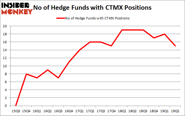 No of Hedge Funds with CTMX Positions