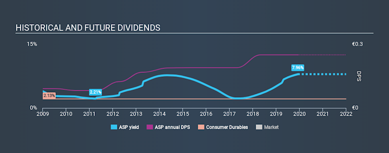 ENXTPA:ASP Historical Dividend Yield, December 8th 2019