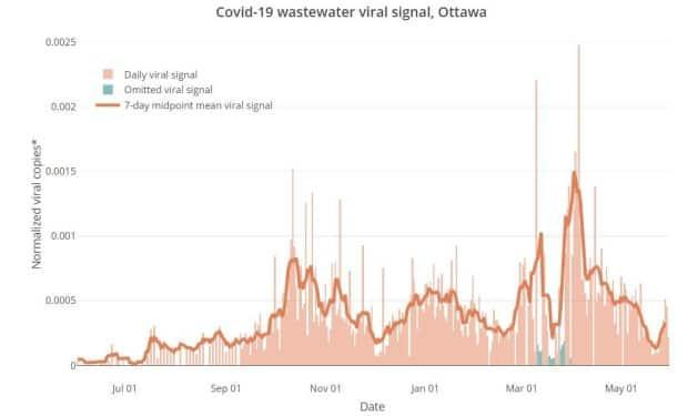 Researchers measuring the levels of coronavirus in Ottawa's wastewater noted several weeks of decline from a peak in early April. There has been a slight rebound back up in late May.