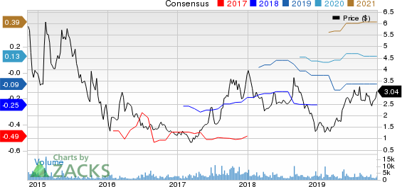 Westport Fuel Systems Inc. Price and Consensus