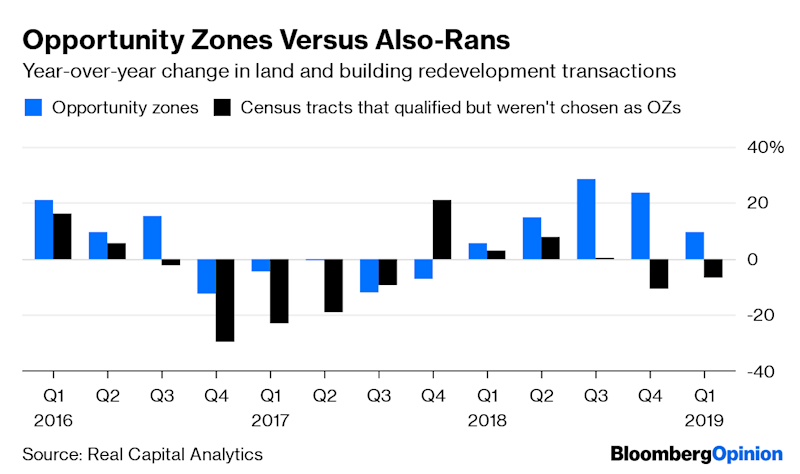 (Bloomberg Opinion) -- The opportunity zones created by the Tax Cuts and Jobs Act of 2017 have all been set up, and the money has started to flow. When will we know if they're working as promised to bring new growth and prosperity to distressed communities all over the U.S.? Well, maybenever— the opportunity zone is the latest refinement of a development approach previously known in the U.S. as the enterprise zone and the empowerment zone, and attempts to suss out the economic impacts of those have delivered notoriously muddled results.Still, we can at the very least say that the opportunity zones — 8,762 economically disadvantaged census tracts where investors receive favored capital gains tax treatment — are getting some investment. Real Capital Analytics, which tracks commercial real estate transactions, justreleased data comparing activity in opportunity zones and in census tracts that met the criteria for inclusion but weren't chosen by their states' governments:Transaction volume hasn't just been rising faster lately in opportunity zones than in also-ran tracts;it's been rising faster there (at least until the first quarter of this year) than in the rest of the country, too.Then again, as is apparent from the above charts, the opportunity zone census tracts were already outperforming everyplace else before they were designated, too. Arecent reportfrom Reonomy, another commercial real estate data provider, indicates that they were laggards for most of the past two decades, which is perhaps a sign that the states have mostly picked places that were juststarting to rebound. Disentangling cause and effect here is hard, as it has been throughout the history of enterprise/empowerment/opportunity zones, although the design of the opportunity zone program maylend itself better to measurement than some of its predecessors.Theconcept is usually credited to Peter Hall, a British geography professorwho after a visit to East Asia in 1977 proposed in a speech that the U.K.e